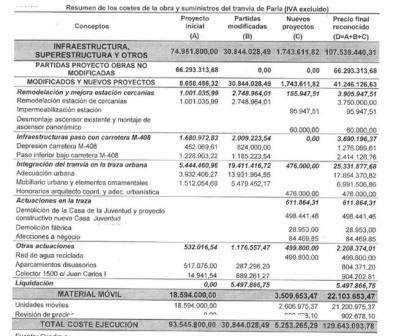 Extracto del informe de fiscalización del Tribunal de Cuentas sobre el tranvía de Parla